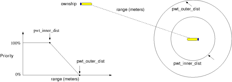 MOOS-IvP : Helm - Behavior Avd Collision browse