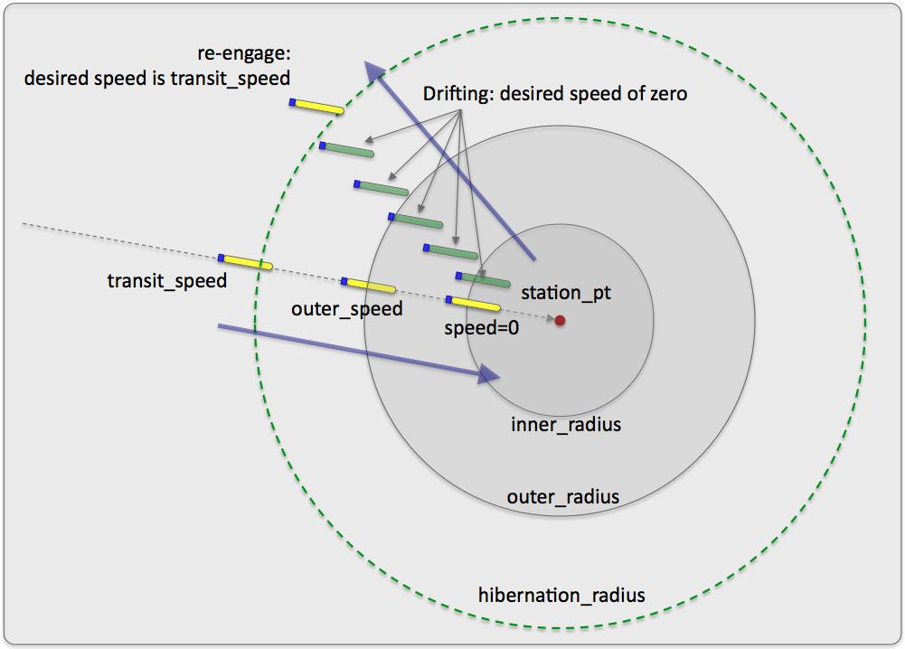 MOOS-IvP : Helm - Behavior Station Keep browse