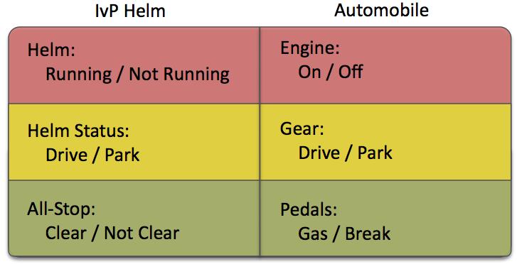 MOOS-IvP : Helm - Helm As MOOS browse