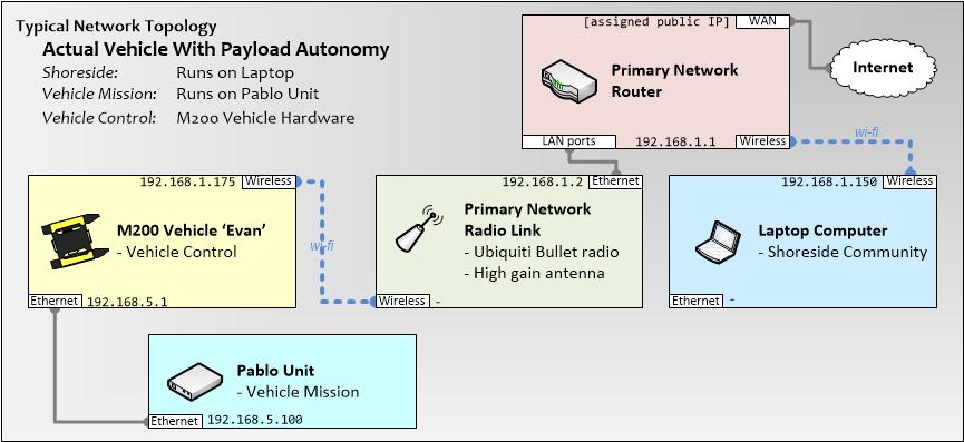 MIT Marine Autonomy Bay : PavLab - Pablo Box browse